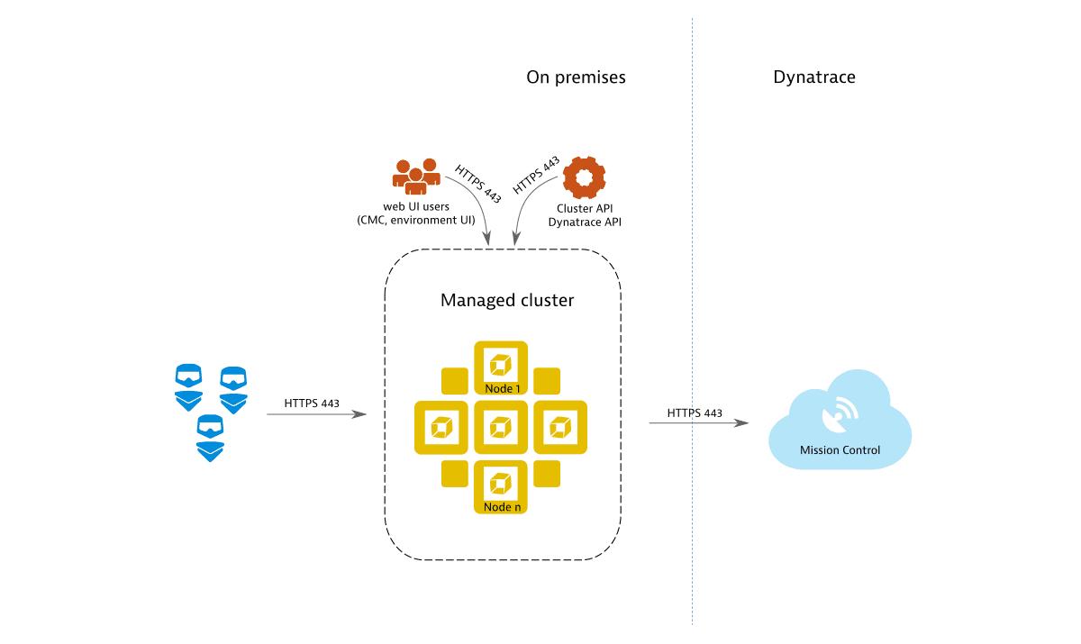 Basic Dynatrace Managed deployment
