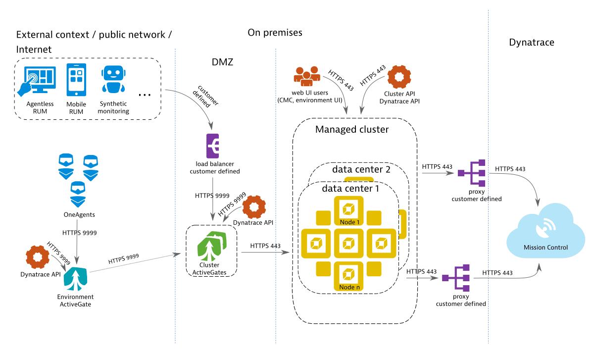 Premium high availability Dynatrace Managed deployment