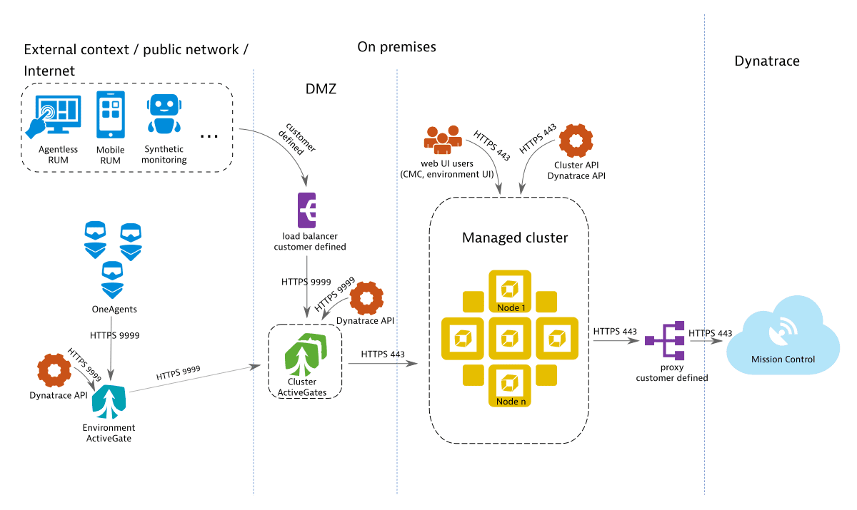 Integrated managed deployment