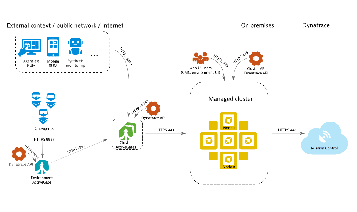 Pure Dynatrace Managed deployment