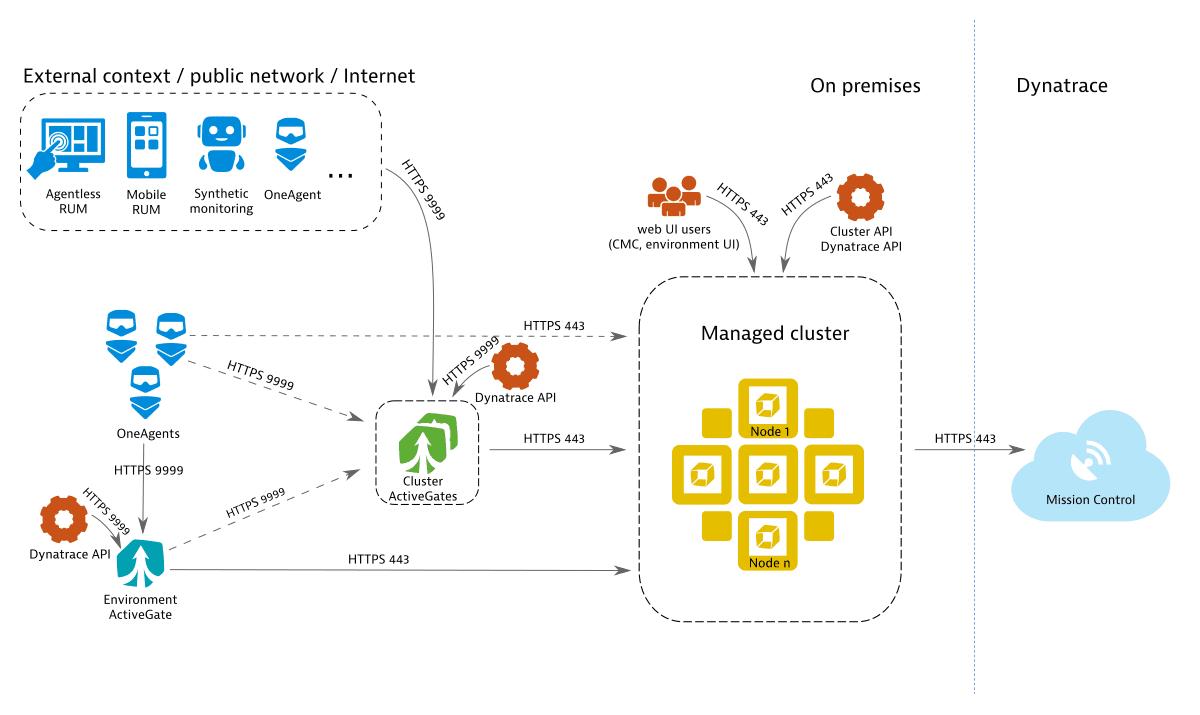 Dynatrace Managed connectivity scheme