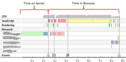Both browser and server activities impact response time of a page.