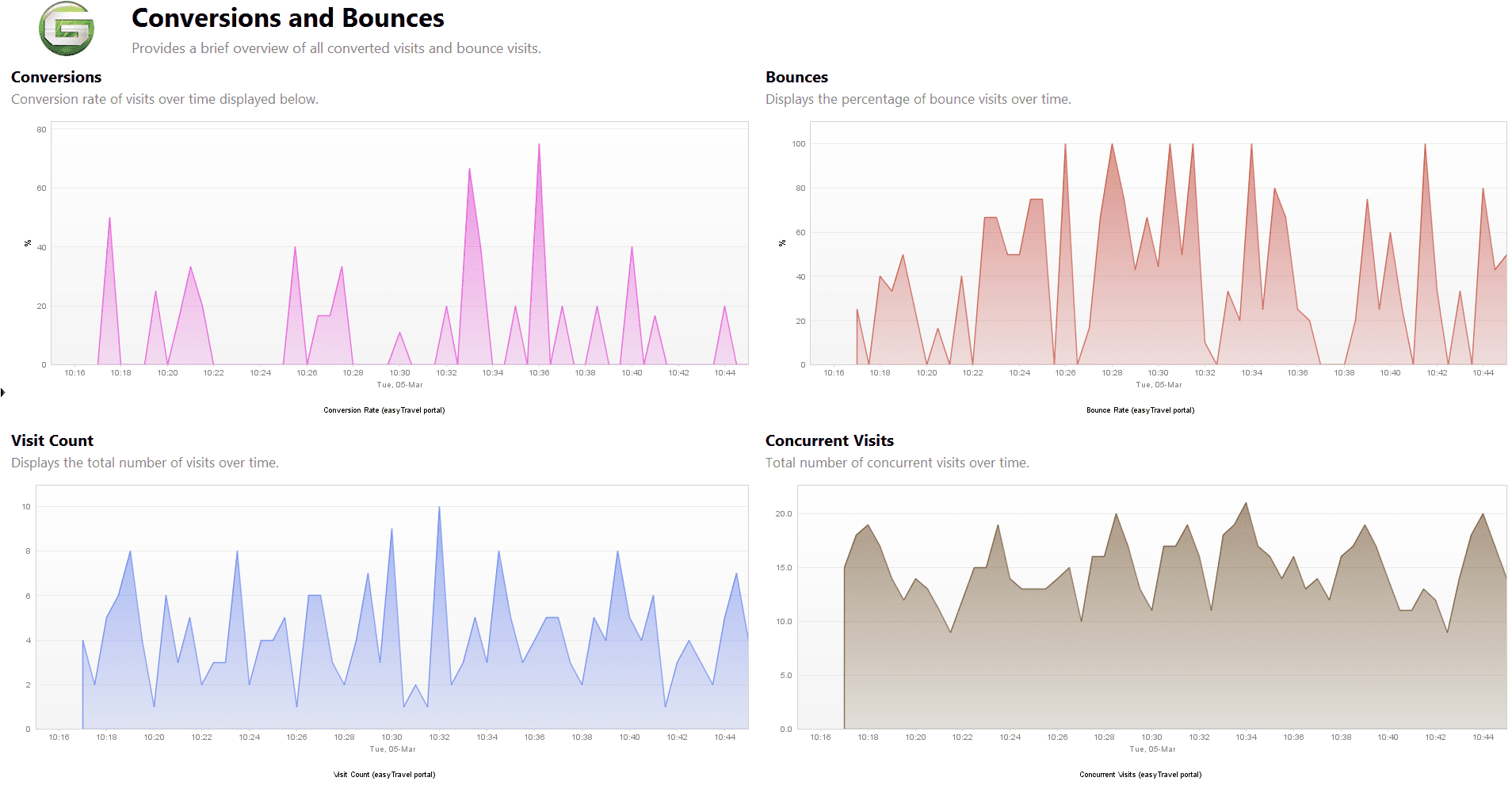 Conversions and Bounces dashboard