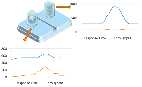 A spike on one application can impact the performance of another even though they run in separate VMs