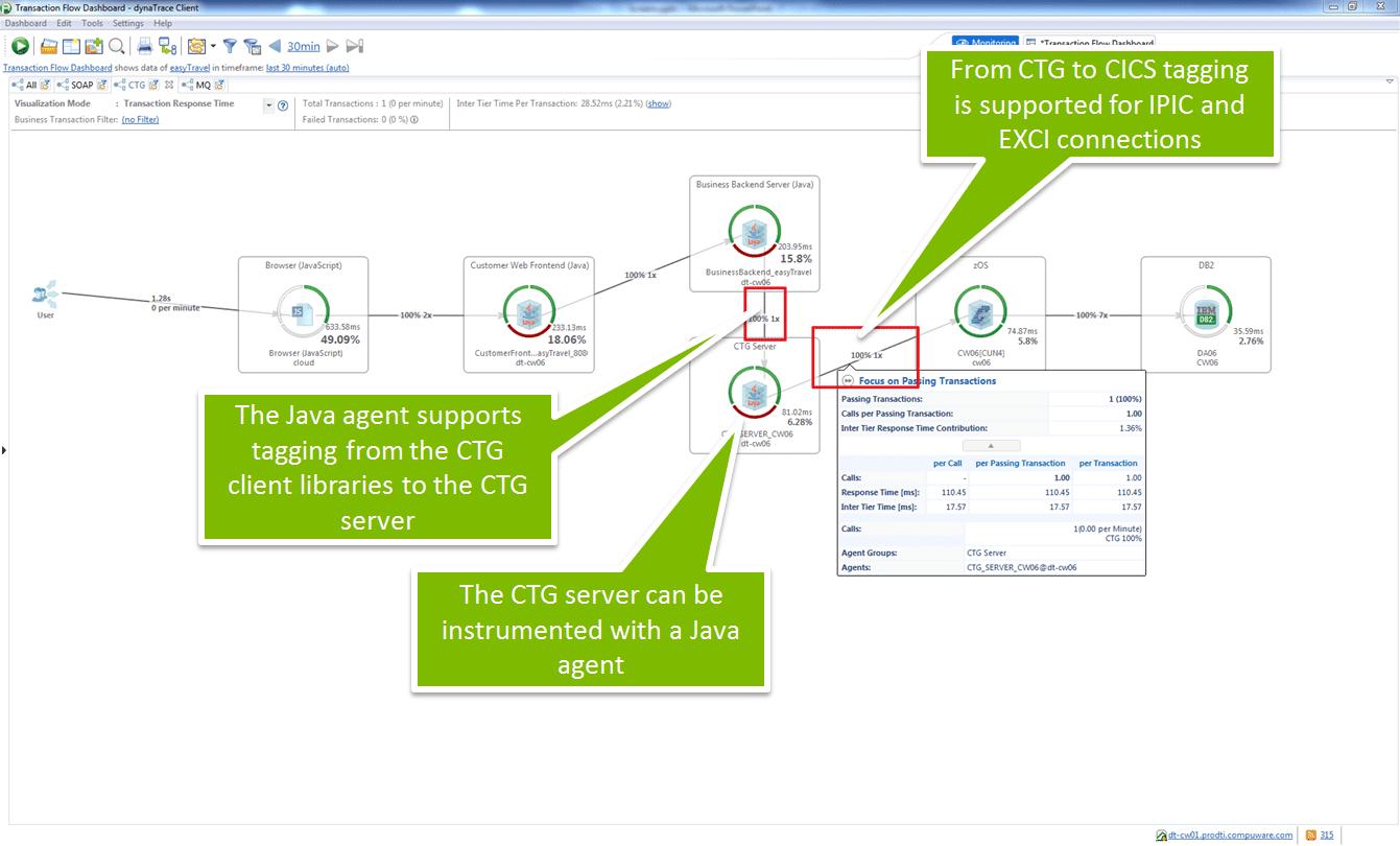 CICS transaction gateway | AppMon documentation