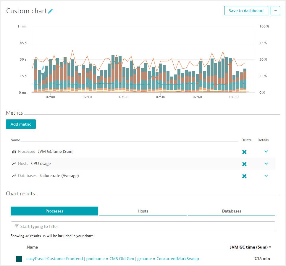 Create custom charts | Dynatrace Help