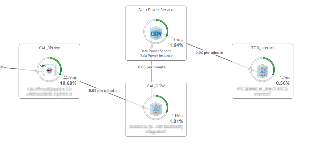 Data Power Service (Data Power Instance) showing up as Observed Tier