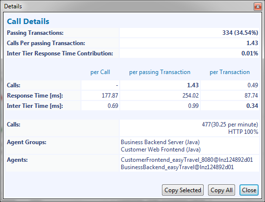 Inter-tier transaction response time details