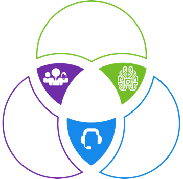 Dynatrace One