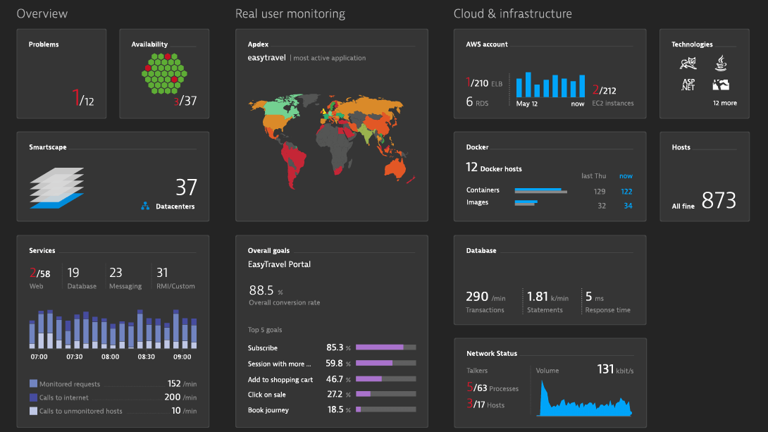 This chart shows the a customizable dashboard of Dynatrace. It highlights relevant data at a glance
