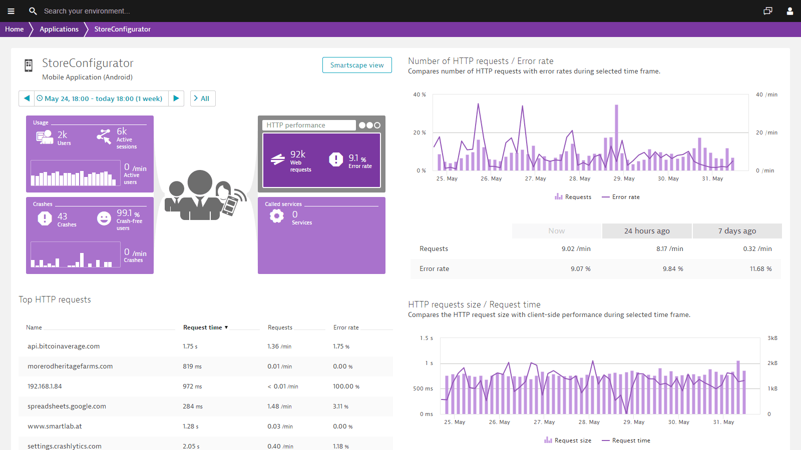 Dashboard overview of Android performance issues