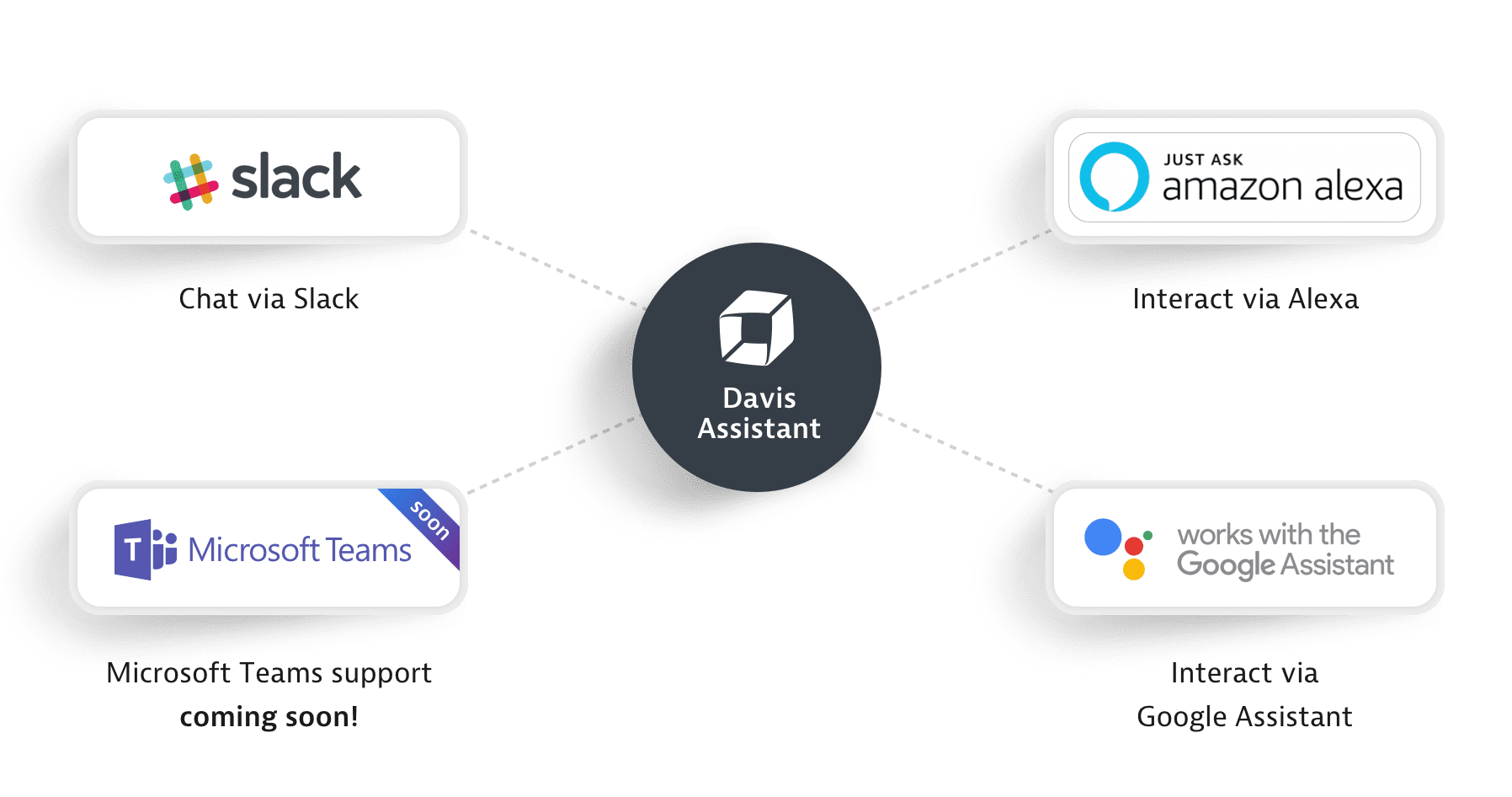 Davis Assistant integrations