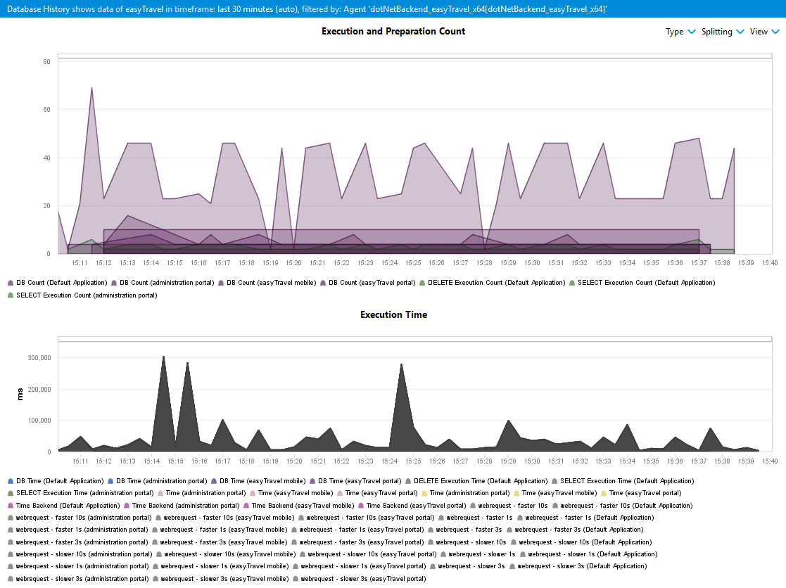 Database History dashboard