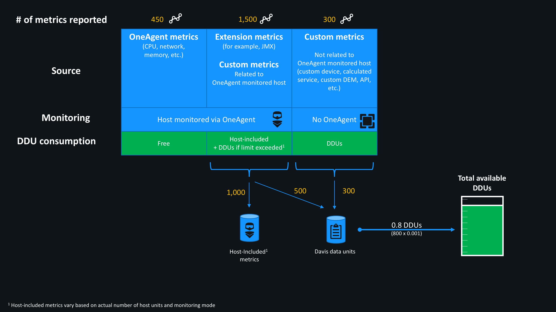 Metric DDU consumption examples