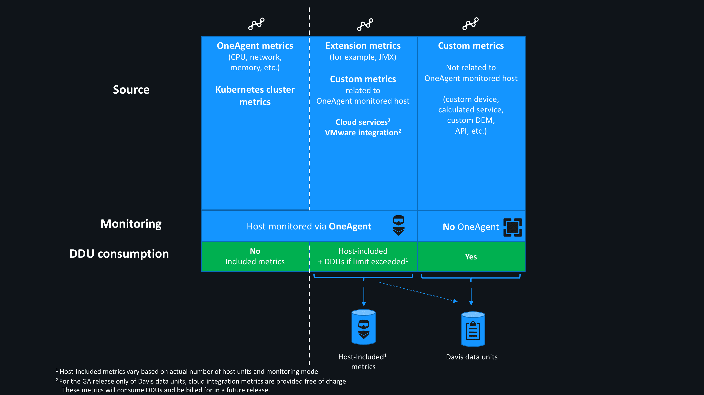 Metric DDU consumption