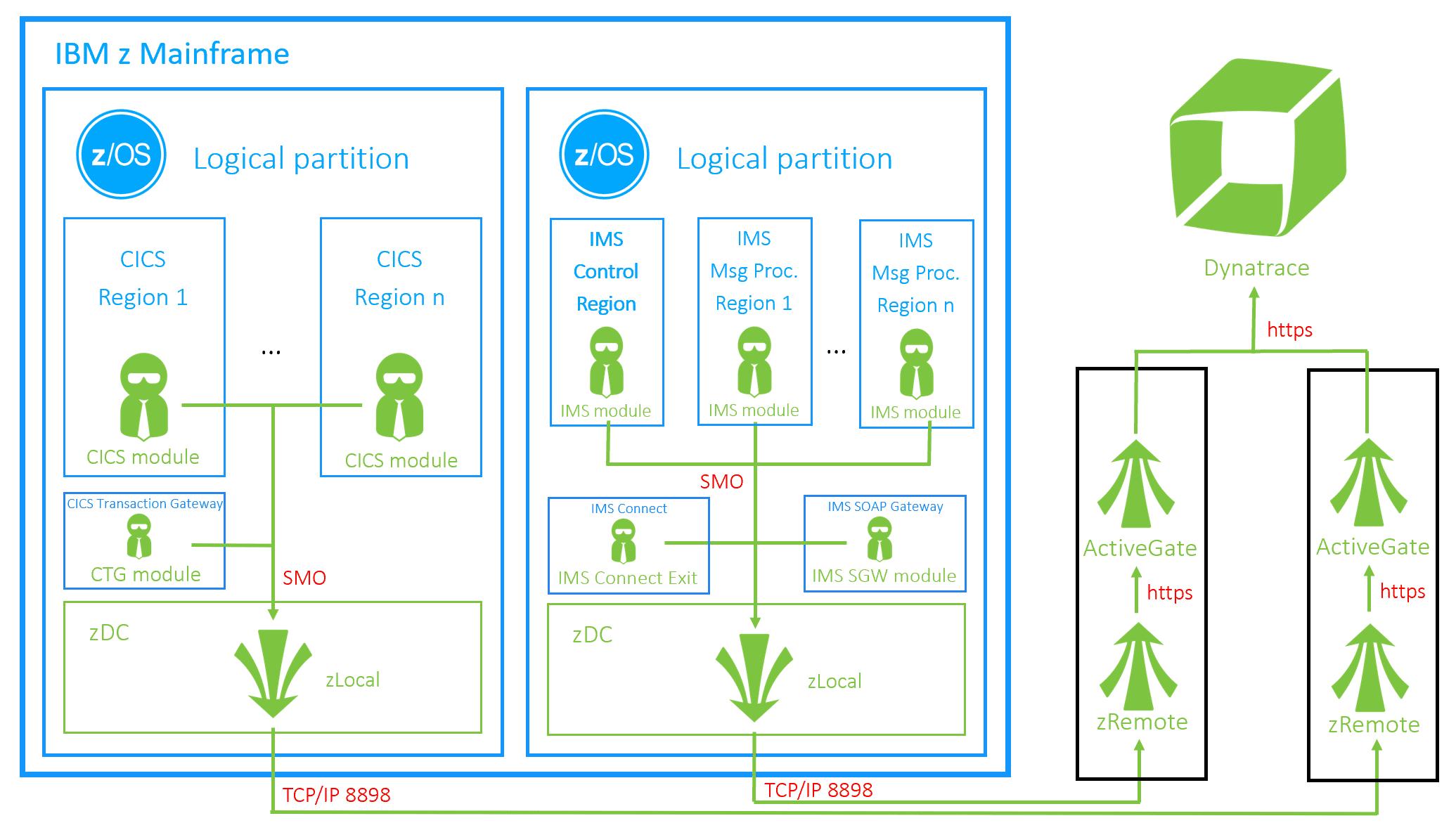 OneAgent deployment scheme CICS and IMS