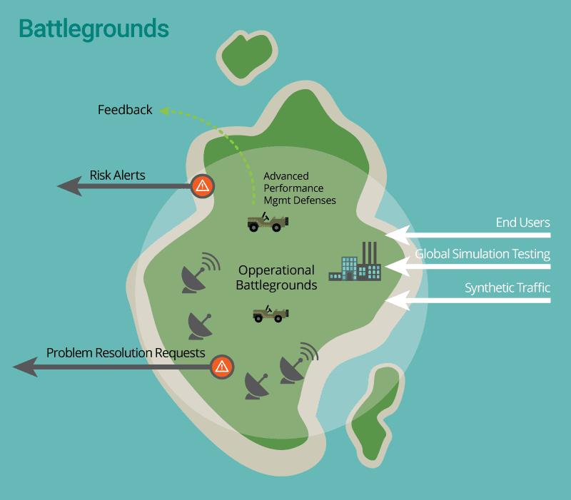 Operational battlegrounds