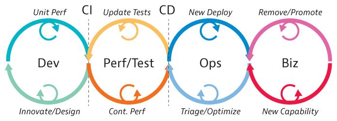 DevOps vs BizDevOps processes