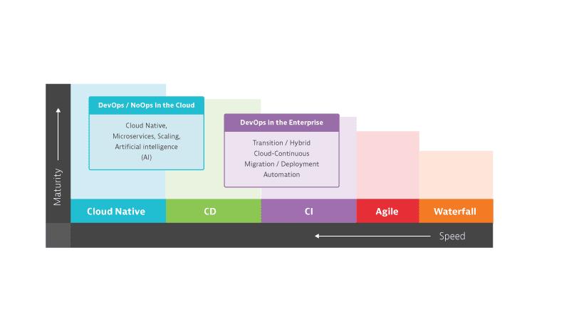 From Enterprise DevOps to Cloud Native NoOps
