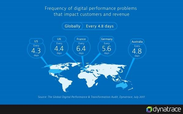 Frequency of digital performance problems map