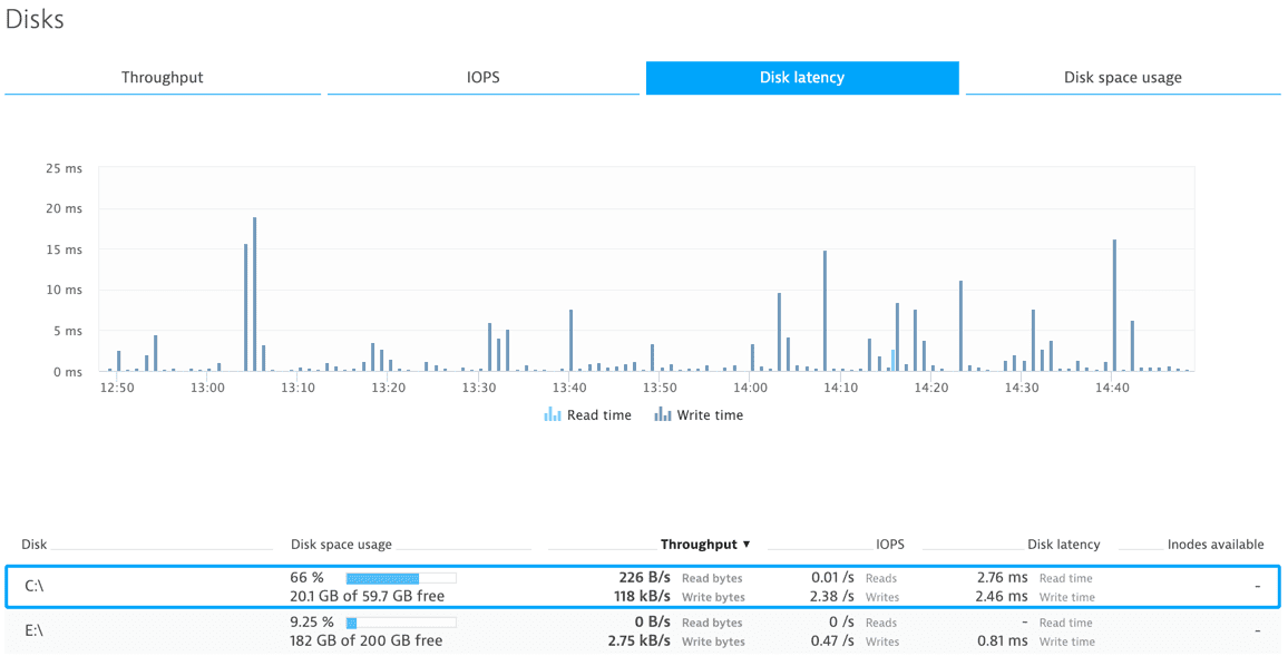 Showing disk metrics like throughput, IOPS, disk latency and space usage