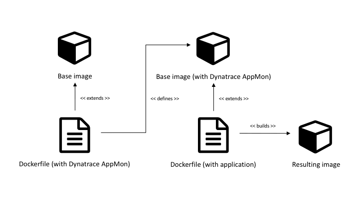 Monitor dockerized apps with AppMon   AppMon documentation