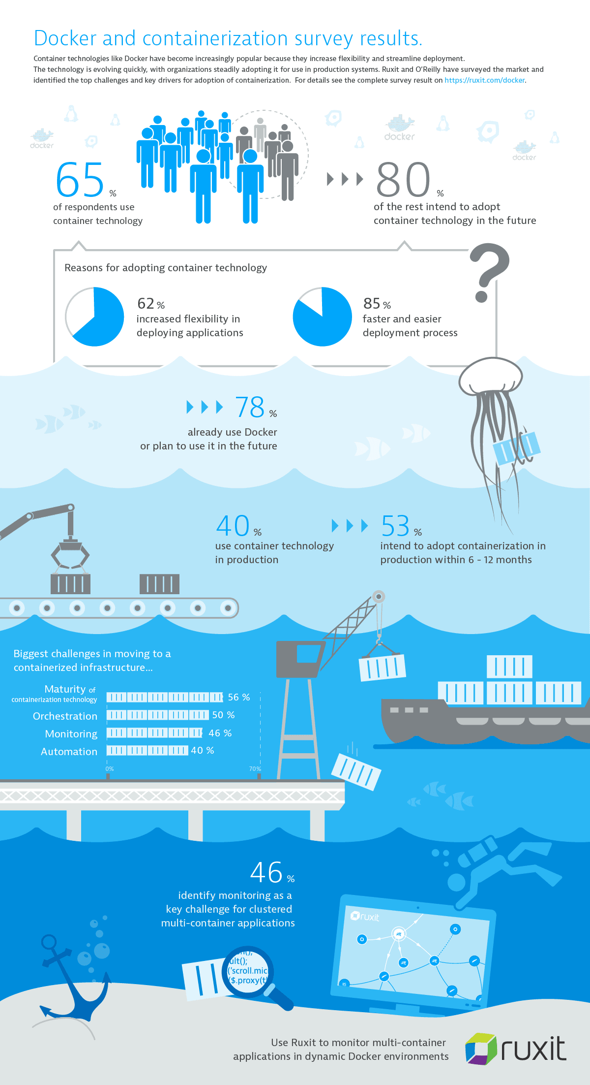 infographics highlighting the key takeaways of the Dynatrace and O'Reilly Docker report