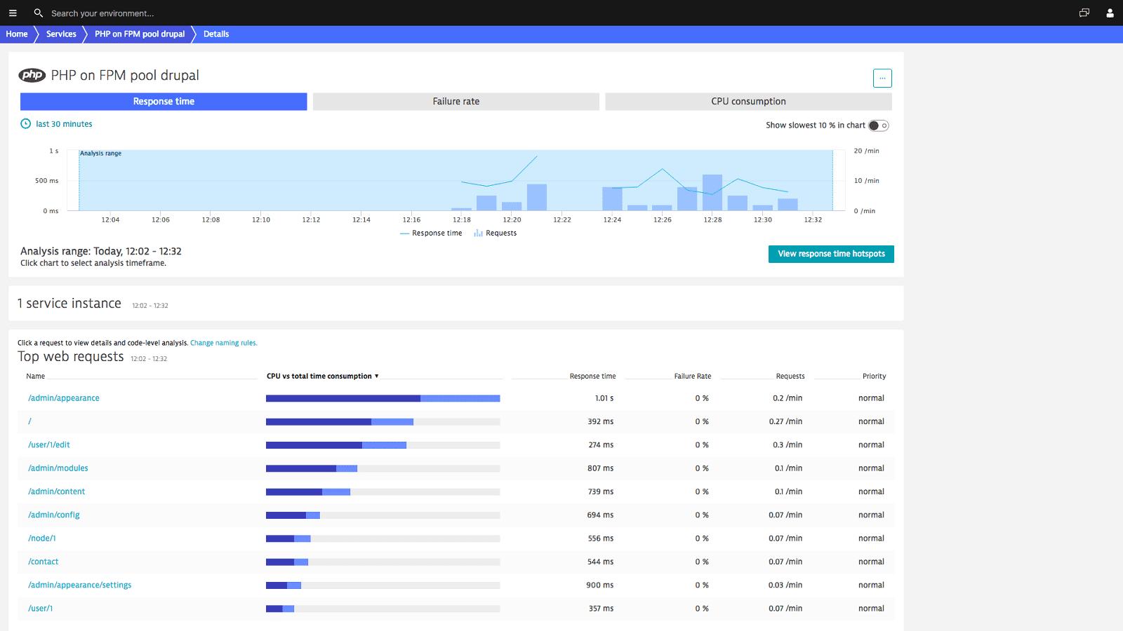 Drupal monitoring metrics