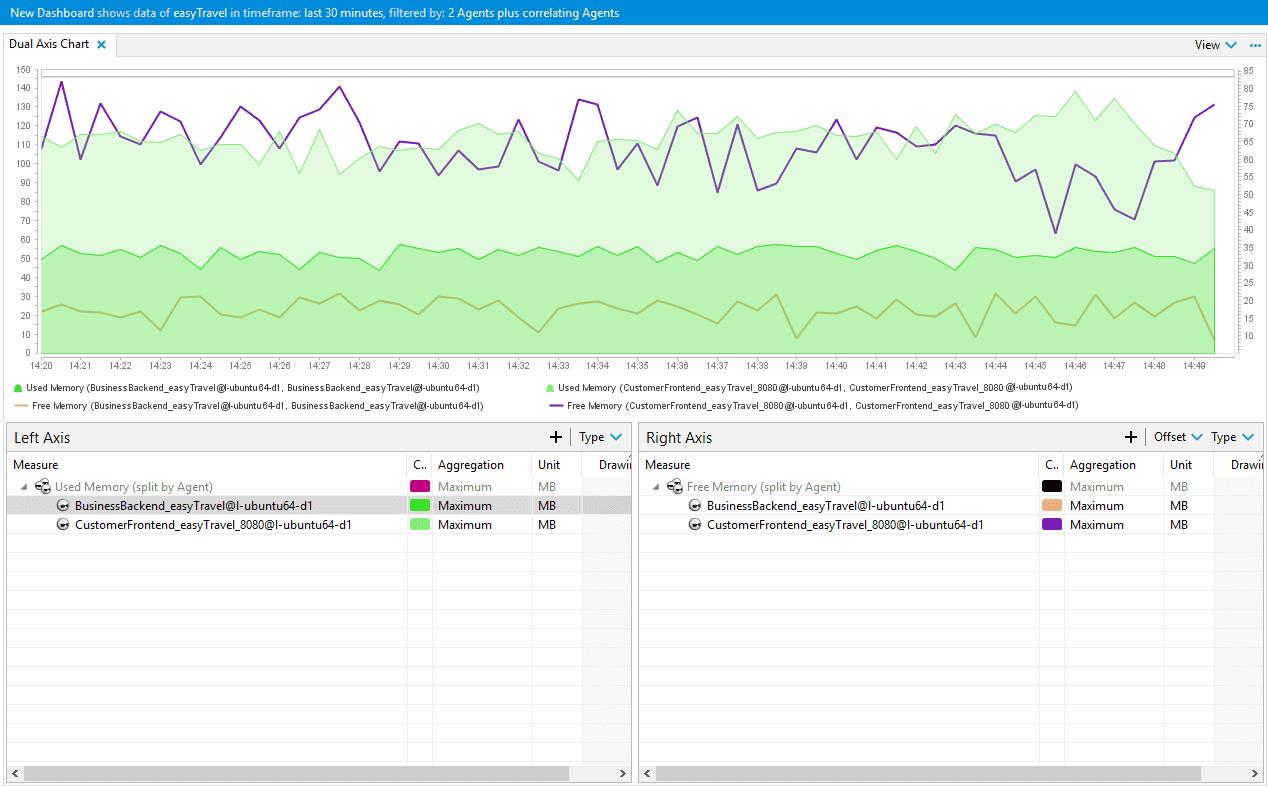 Chart dashlet