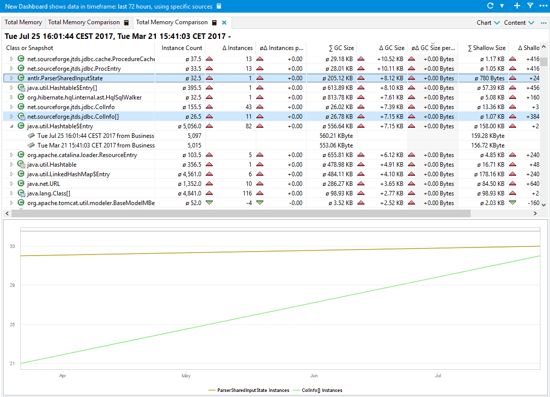 Total Memory Comparison dashlet