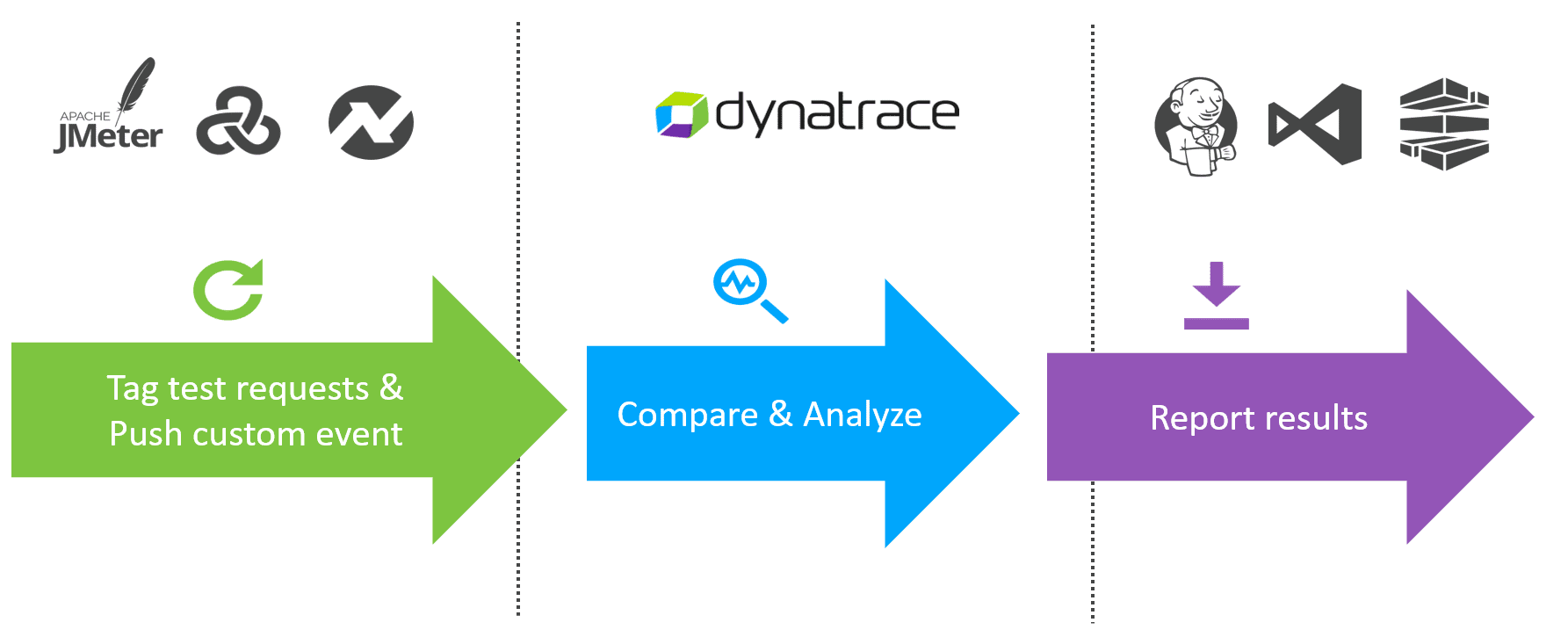 Dynatrace and load testing tools integration | Dynatrace Help
