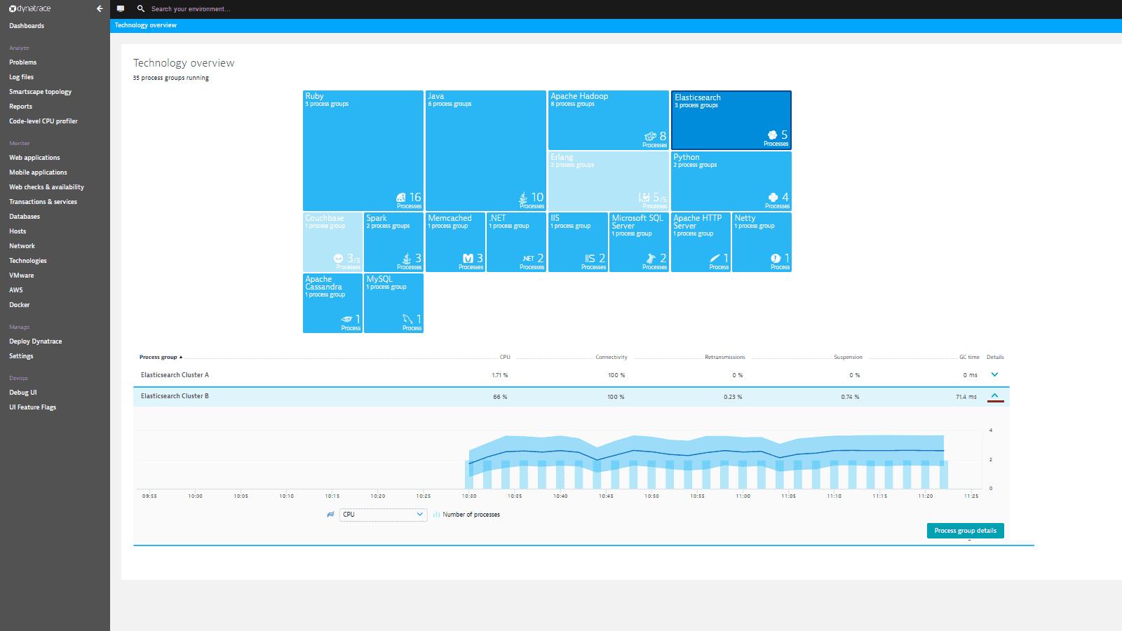 Elasticsearch monitoring | Dynatrace
