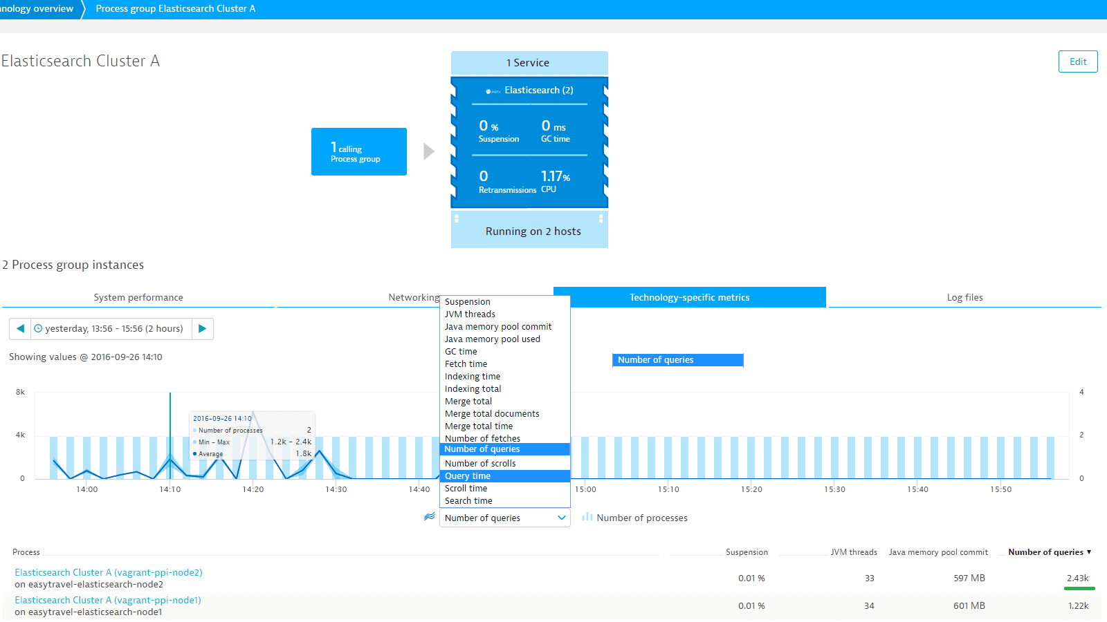 Elasticsearch monitoring with Dynatrace screenshot