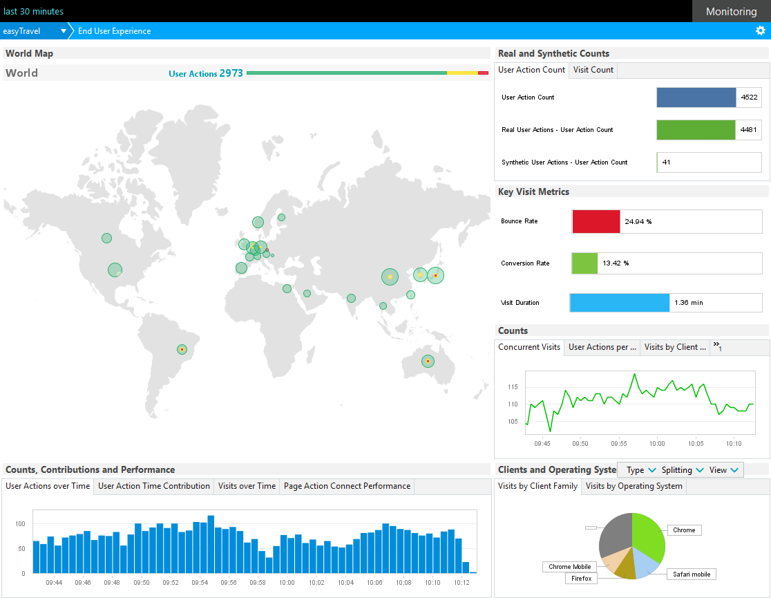 End User Experience dashboard