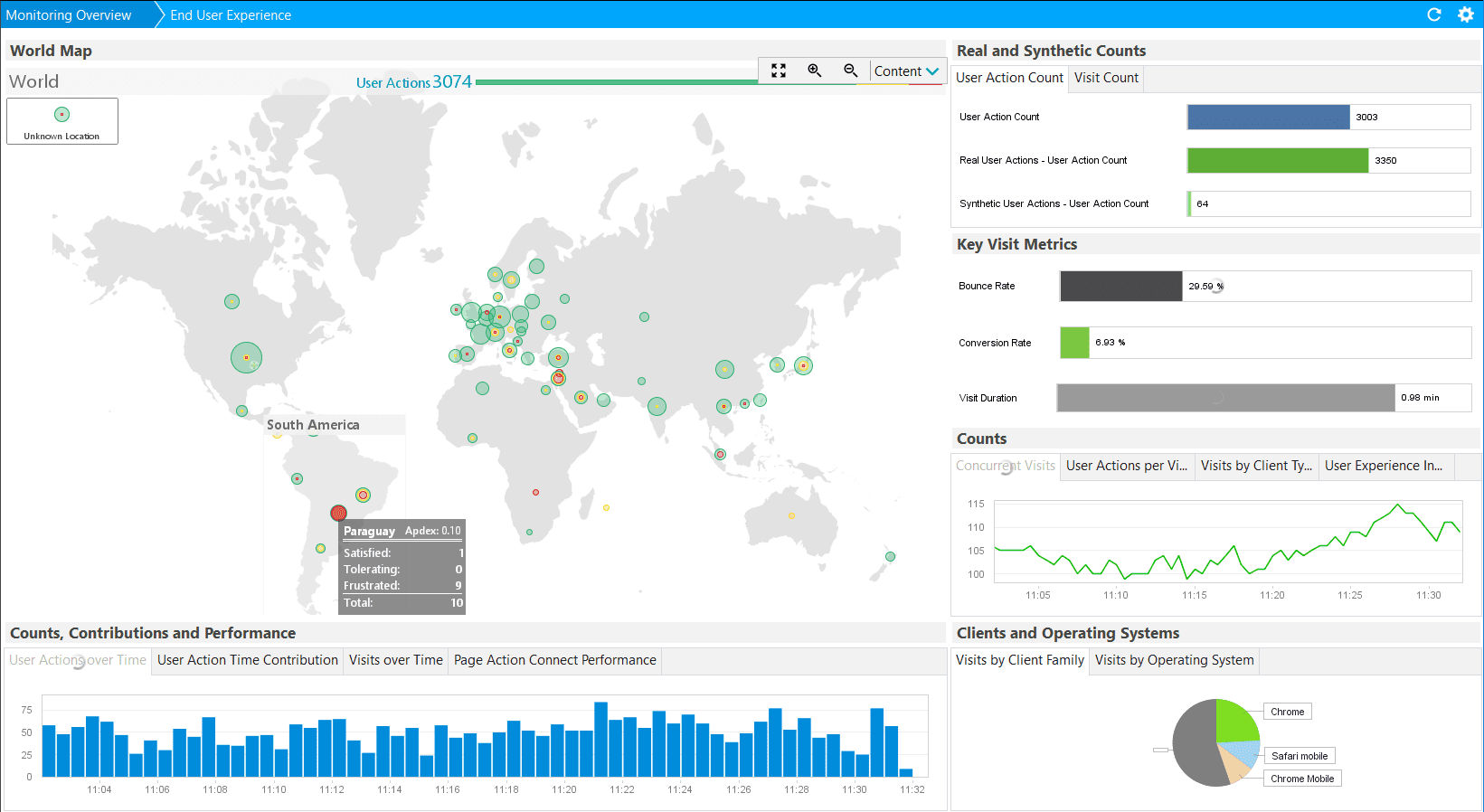End user experience dashboard with World map