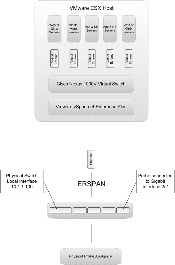 Simplified ERSPAN network diagram
