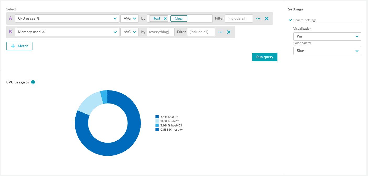 Data explorer: example: pie chart (1st metric only, split)
