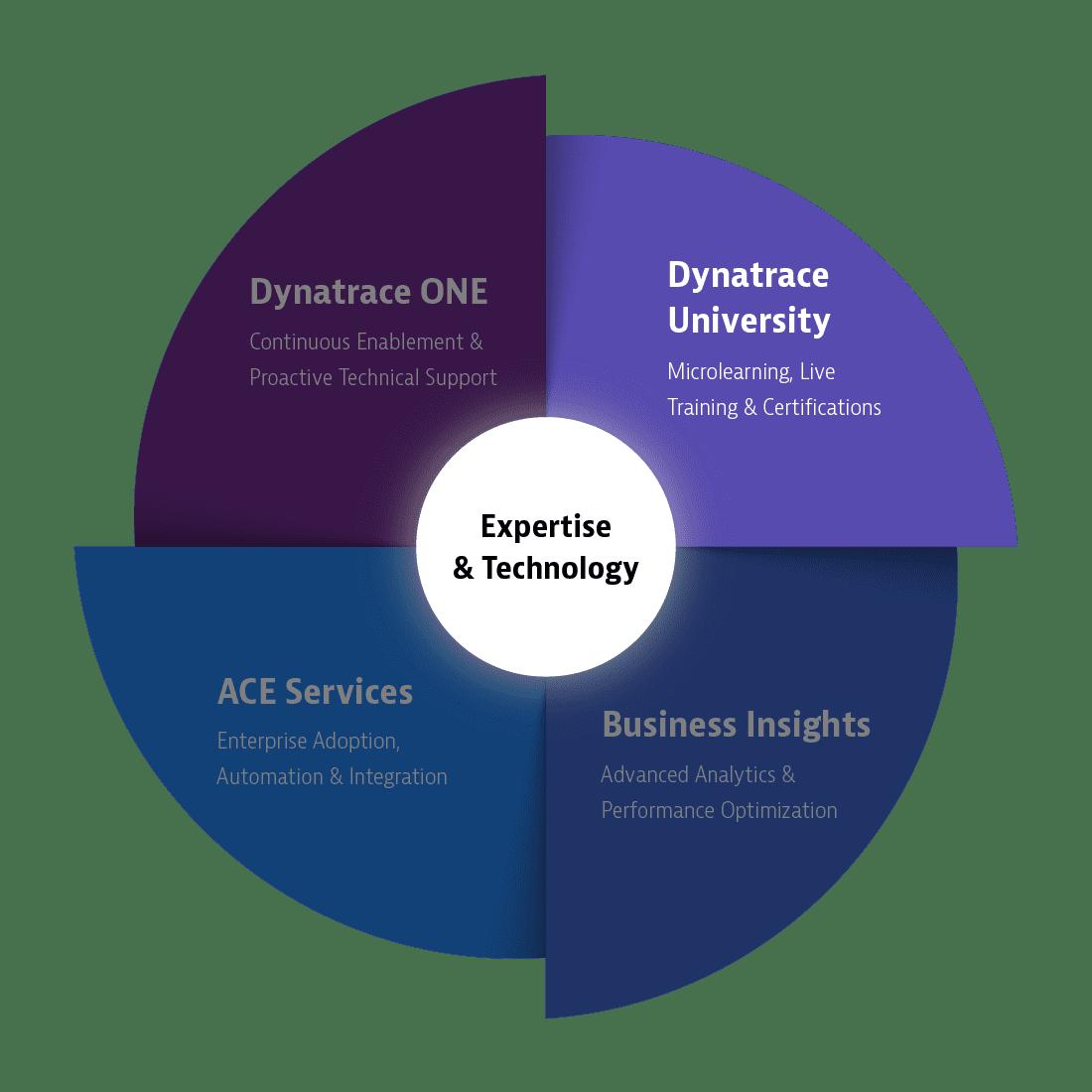 Dynatrace University