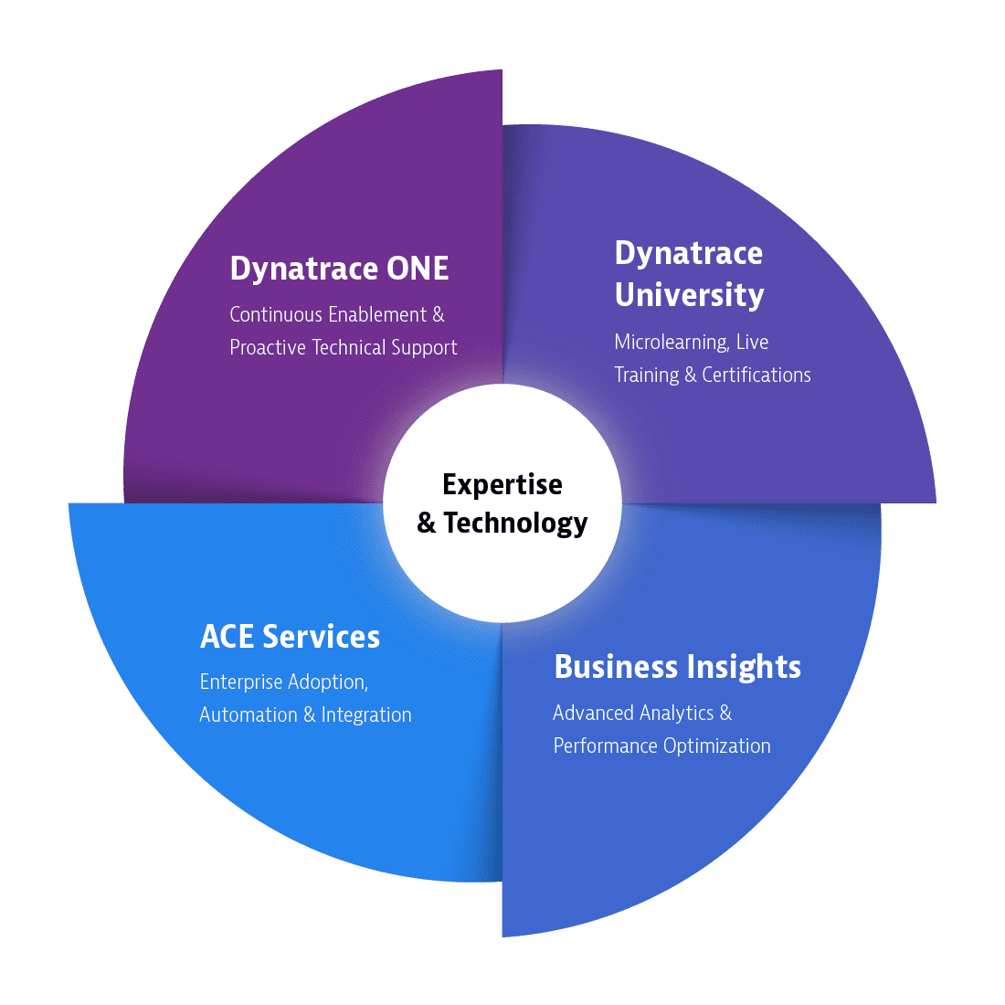 Services Support Wheel