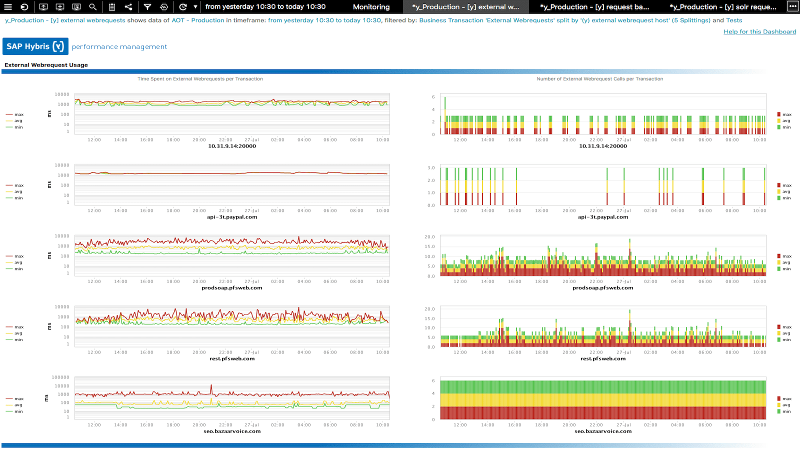 Trust Dynatrace automatic detection of external services. Monitor and validate SLAs and the functionality of the critical services that your application depends on.