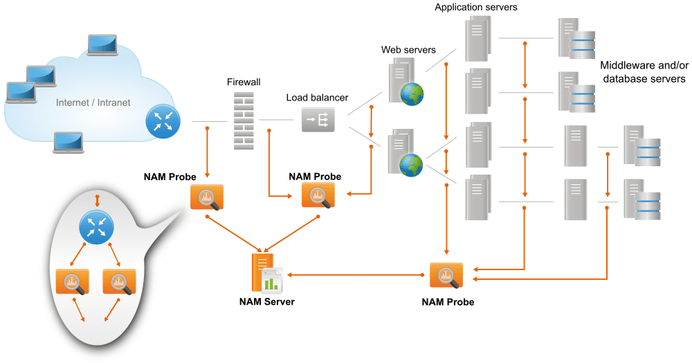 NAM deployment: Website and supporting multi-tier infrastructure