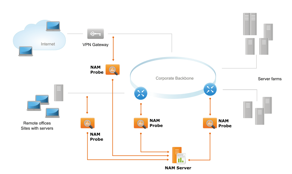 NAM deployment: Large-scale enterprise network