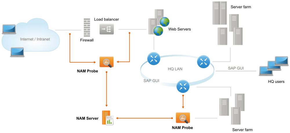 NAM deployment example: small website and enterprise network ... on internet diagram, intranet project plan, intranet network map, intranet and extranet, cardiac cycle diagram, architecture diagram,