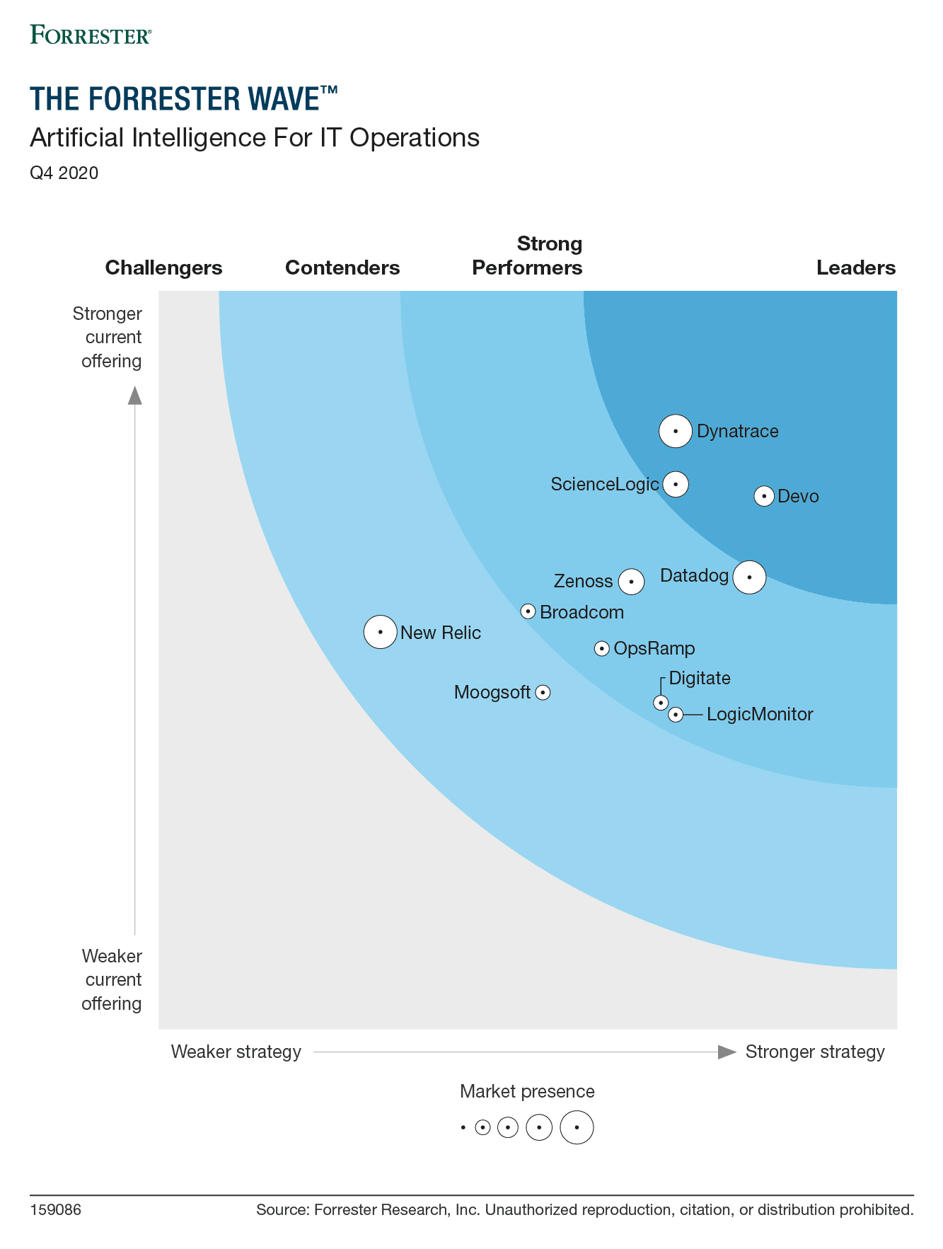 Forrester Wave: Artificial Intelligence for IT Operations, 2020