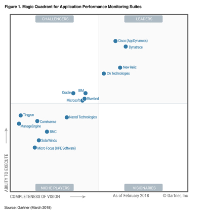 2018 Gartner Magic Quadrant for Application Performance Monitoring Suites