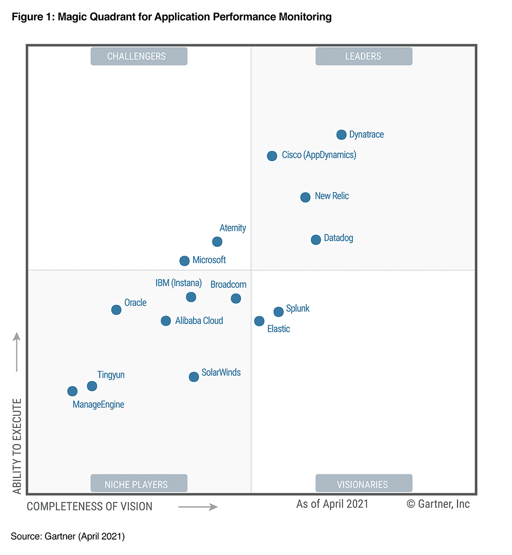 Gartner Magic Quadrant for Application Performance Management