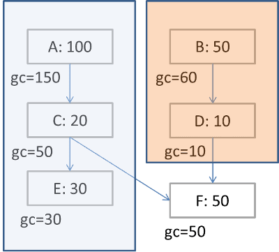 Calculating garbage collection size