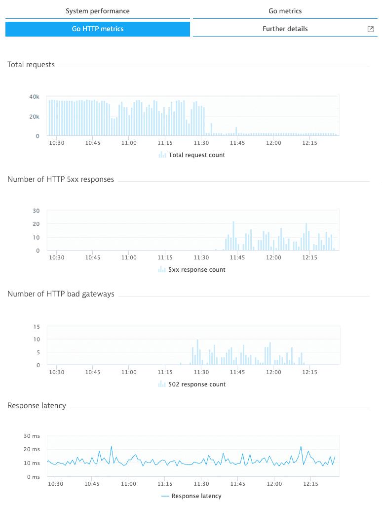 Go HTTP metrics tab