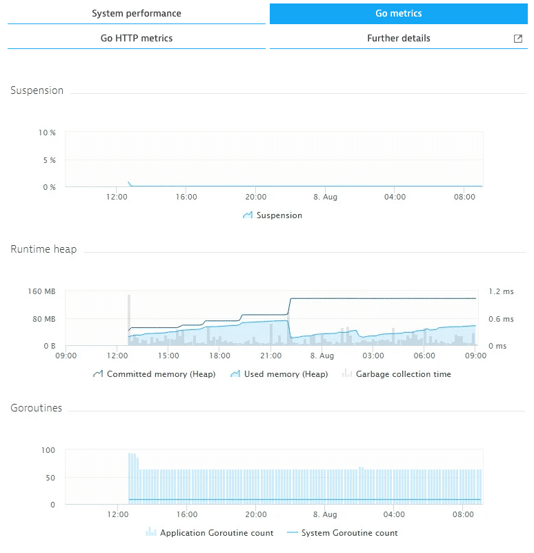 Go metrics tab