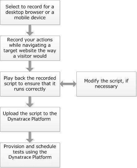RRecorder workflow